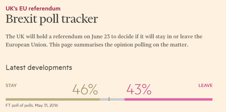 Brexit: Should I stay or should I go? (källa: Financial Times)