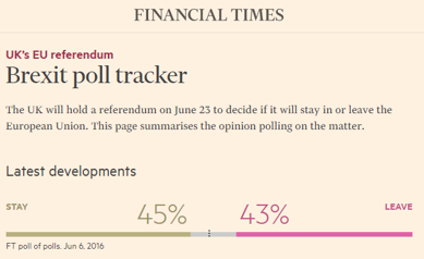 STAY-sidan leder fortfarande enligt Financial Times poll-tacker (källa: Financial Times)