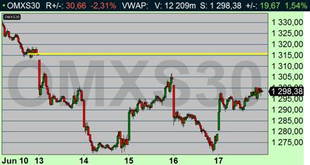 OMX handlades ned -1,27 % denna vecka, och testade dessutom 1270 (diagram källa: Infront)