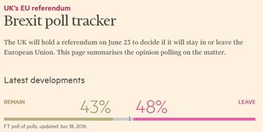 """För första gången leder nu """"leave"""" i denna poll (undersäökning), källa: Financial Times"""