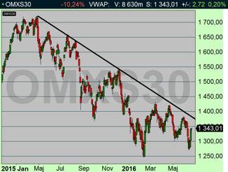 OMX-index: Är börsen inne i en hausse-marknad? (diagram källa: Infront)