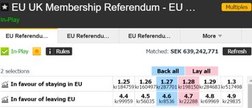 """Spelmarknaden anser att det är 79 % sannolikhet att britterna röstar för att """"stanna"""" i EU (källa: betfair.com)"""