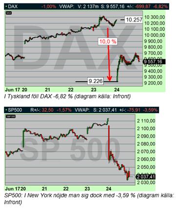 Nedgången i DAX stannade på 10 % - flat (diagram källa: Infront)
