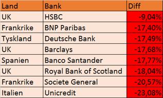 Bankslakt ute i Europa