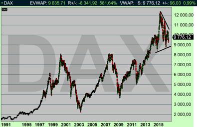 Är trenden upp eller ned i Tyskland? (diagram källa: Infront)