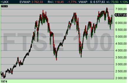 FTSE-100 Londobörsen (diagram källa: Infront)