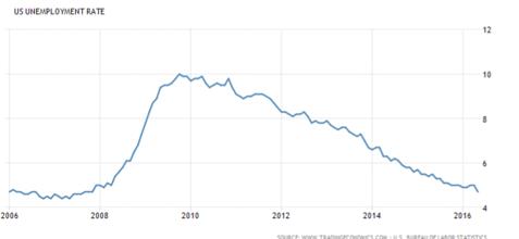 USA:s arbetslöshet: Nere på pre-sub-crime-kris-nivåer 4,7 % (diagram källa: tradingeconomics.com)
