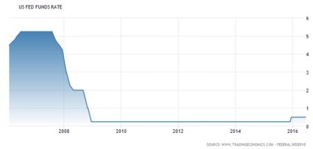 Fed funds: Än så länge har vi bara fått se en höjning av styrräntan till 0,25 % - 0,50 % (diagram källa: tradingeconomics.com)