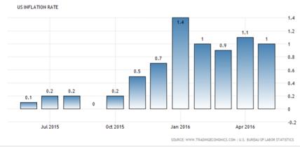 CPI: Inflationen i USA befinner sig på en stabil alltför låg nivå +1,0 % (Feds mål är som bekant +2,0 %), diagram källa: tradingeconomics.com