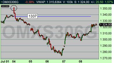 Säljsignalen i OMX kom då 1310 föll. Signalen om att stänga de korta positionerna på på 1285 (diagram källa: Infront)