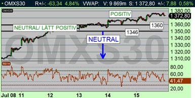 Teknisk styrka på börsen, med igår låste vi in vinst på upp till halva possen (diagram källa: Infront)