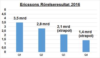 Kan man estimera Ericssons vinst på detta vis?