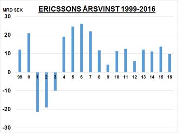 Ericssons vinst visar ingen tillväxt - vilken multipel är tillämplig?