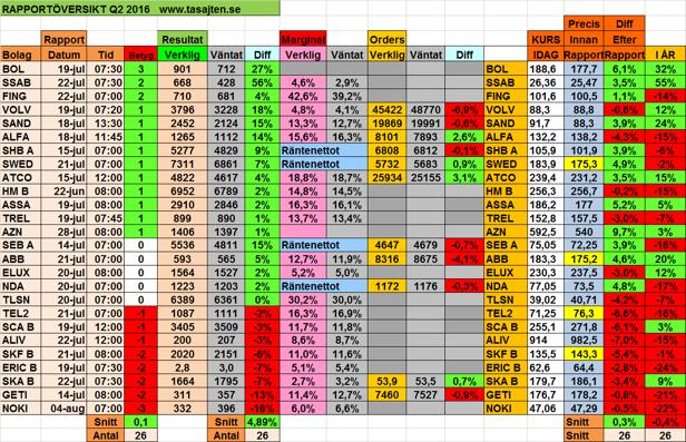 """Tabellen ovan: Sammantaget landande rapporterna """"in line"""" (nära sina estimat)."""