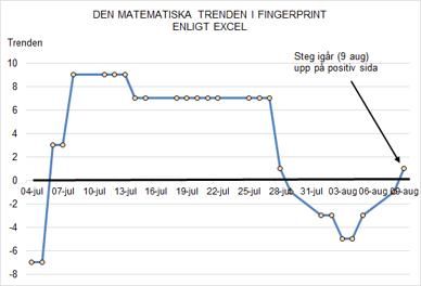 Den matematiska trenden (enligt Excel) slog igår (9 aug) om till positiv.