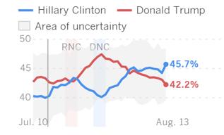 Hillary Clinton leder med +3,5 procentenheter (diagram källa: L.A Times USA)
