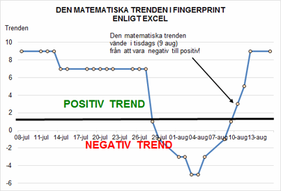 Den matematiska trenden är positiv och intakt!