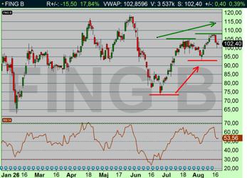 Stigande bottnar och stigande toppar, pekar på att den underliggande trenden är positiv (diagram källa: Infront)