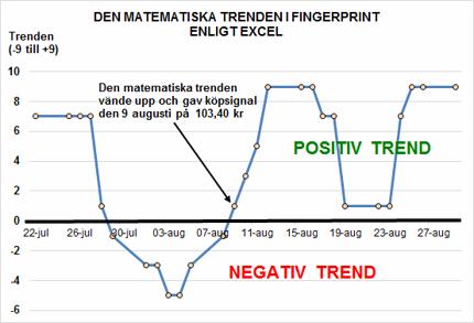 Den matematiska trenden slog om till positiv redan den 9 augusti (diagram källa: algo-modell)