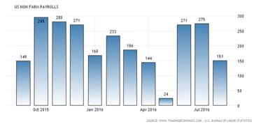 Ovan: Nya jobb (x1000) månadsvis i USA varje månad, senaste året (utan för jordbrukssektorn)