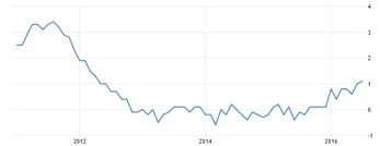 Sveriges KPI (inflationstakt är +1,1 %), diagram källa: Tradingeconomics.com