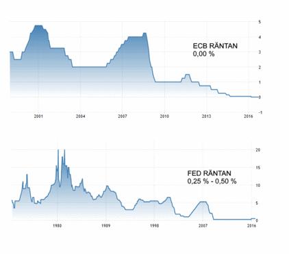 Varken ECB eller FED har tagit räntan ned under 0 % (diagram källa: Tradingeconomics.com)
