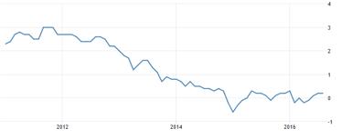 KPI årstakten för EUROZONEN befinner sig på låga +0,2 % (diagram källa: Tradingeconomics.com)