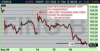 """Marknaden struntade i SEB:s """"KÖP-REKOMMENDATION"""", och Fingerprint föll i stället ned till den tekniska målkursen på 100 kr-nivån (diagram källa: Infront)"""