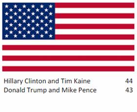 Opinionsundersökning om USA:s Presidentval 2016, Källa: Reuters/New York Times, Poll