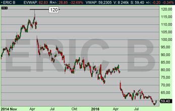 Ericsson har fallit -50 % på 18 månader (diagram källa: Infront)