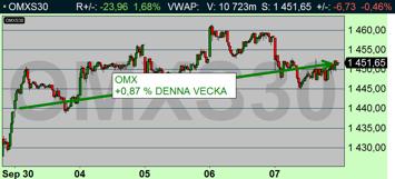 Lugn vecka i Stockholm - börsen steg +0,87 % (diagram källa: Infront)