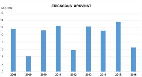 Är trenden för Erissons årsvinst positiv eller negativ?