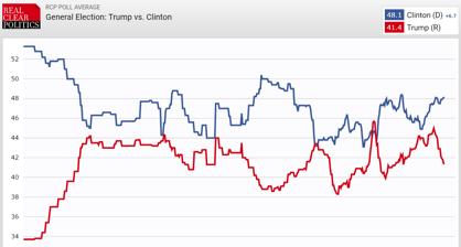 Hillary Clinton leder med +6,7 procentenheter över Donald Trump.