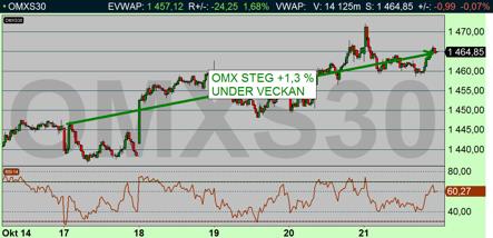 Många kvartalsrapporter fick en positiv tolkning av marknaden och OMX-index steg +1,3 % trots att Regalskeppet Vasa försökte dra ned börsen ned i djupet (diagram källa: Infront)