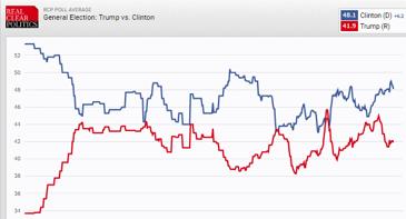 Hillary Clinton leder enligt en sammanställning av mängder med opinionsundersökning. Källa: RealClearPolitics