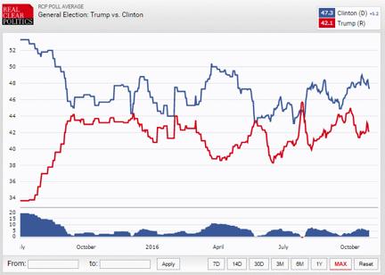 Hillary Clinton leder enligt opinionsundersökningarna med +5,2 procentenheter. Diagram källa: RCP