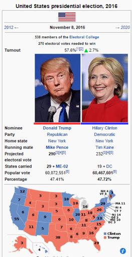 Presidentvalet i USA, fakta ruta (källa: wikipedia)