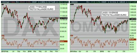 Börserna i Europa (DAX till vänster, OMX till höger), stiger också men inte i samma utsträckning. Detta trots den försvagade Euron och kronan. Detta beror på att finansmarknaden köper amerikanska akti