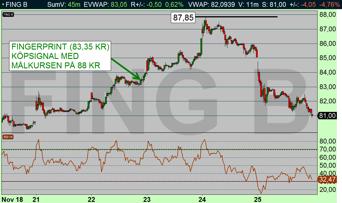 Köpsignalen i Fingerprint i tisdags missade precis sin tekniska målkurs 88 kr (diagram källa: Infront)