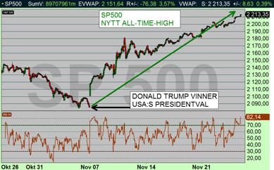 Börsen rusar efter att Donald Trump vann USA:s presidentval. I kröbikan från 16 sept förklaras varför! (diagram källa: Infront)