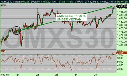 OMX 10 min: Fortsatt positivt även i Stockholm. OMX steg +1 % under veckan som gick (diagram källa: Infront)