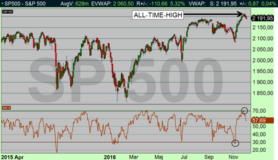 SP500 dagsdiagram: Nytt all-time-high i USA, Happy Days Are Here? (diagram källa: Infront)