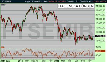 """Marknaden började diskontera ett """"no"""" i morgondagens omröstning. Den italienska börsen steg +3,46 % under veckan som gick (diagram källa: Infront)"""