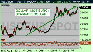 USD/EUR: Starkare dollar driver inflationen nedåt i USA (diagram källa: Infront)