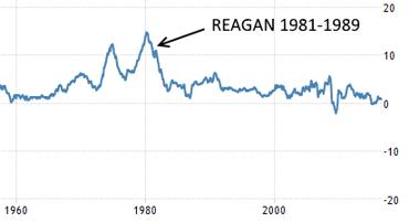 CPI % (USA): Inflationen föll i USA trots att Ronald Reagan (president 1981-1989) stimulerade marknaden utan dess like (diagram källa: tradingeconomics.com)