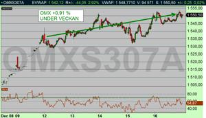 OMX 10 min: Börsen steg +0,91 % under veckan som gick (diagram källa: Infront)