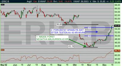 Ericsson dagsdiagram: Studs på 43 kr, sedan upp till nästa målområde 50-55 kr (diagram källa: Infront)