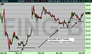 Fingerprint 10 min: Aktien noterar succesivt högre bottnar och detta innebär att köparna är i majoritet (diagram källa: Infront)
