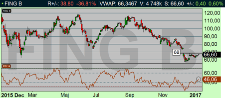 Fingerprint dagsdiagram: Trotsade dagens nedgång på börsen och steg +0,60 % (diagram källa: Infront)