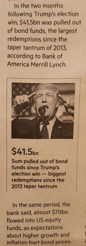 Marknaden sålde räntepapper och köpte aktier för stora belopp efter att Donald Trump vunnit. Källa: Financial Times 11 jan 2017